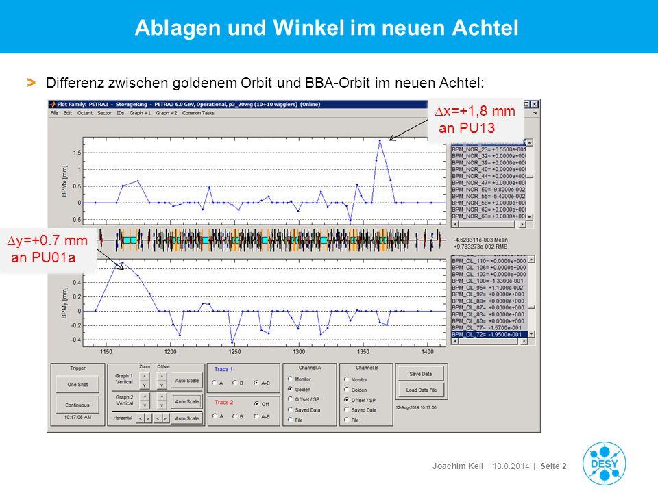 Joachim Keil | 18.8.2014 | Seite 2 Ablagen und Winkel im neuen Achtel > Differenz zwischen goldenem Orbit und BBA-Orbit im neuen Achtel:  y=+0.7 mm an PU01a  x=+1,8 mm an PU13
