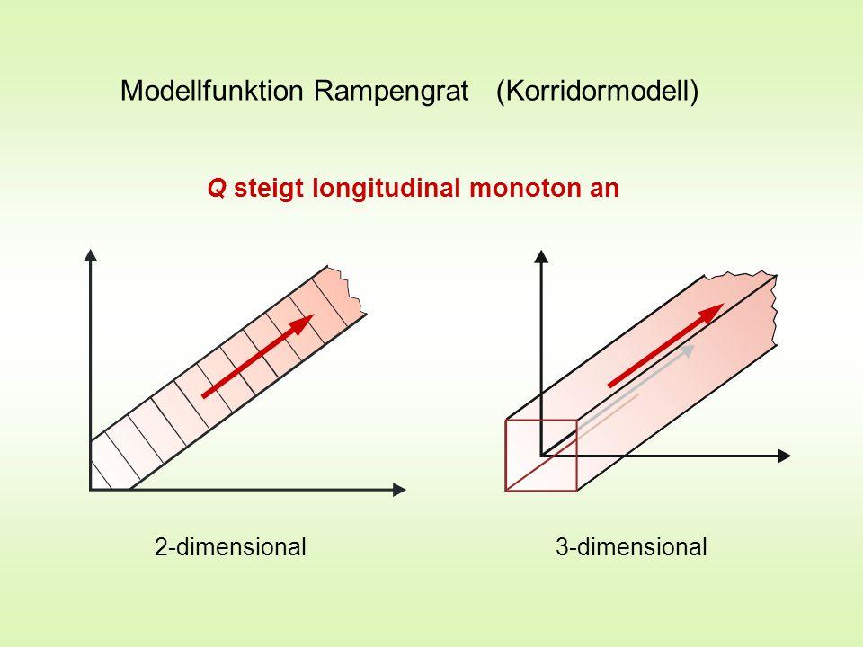 Modellfunktion Kreiskuppe (Kugelmodell) 2-dimensional 3-dimensional Q steigt radial monoton an