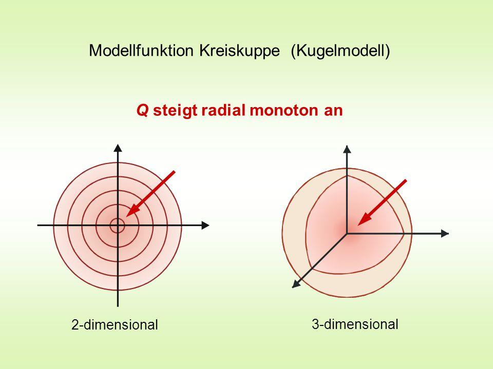 P P Zur Trefferwahrscheinlichkeit Ursprung der z -Koordinaten P P P P P P P ′ Text Gauss- oder Normalverteilung  = Maß für die Länge der Mutationsschritte sdichte r2r2 Fiktiver Würfel mit mehr als 6 Seiten und mehr kleinen als großen Augenzahlen