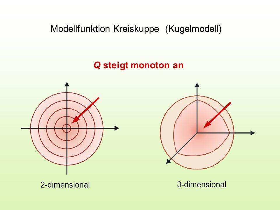 Modellfunktion Kreiskuppe (Kugelmodell) 2-dimensional 3-dimensional Q steigt monoton an