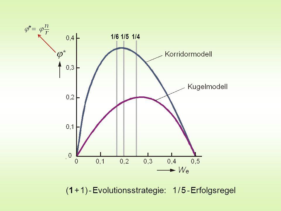 (1 + 1) - Evolutionsstrategie: 1 / 5 - Erfolgsregel 1/6 1/5 1/4