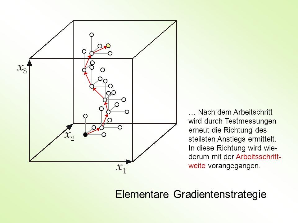 Elementare Gradientenstrategie … Nach dem Arbeitschritt wird durch Testmessungen erneut die Richtung des steilsten Anstiegs ermittelt.