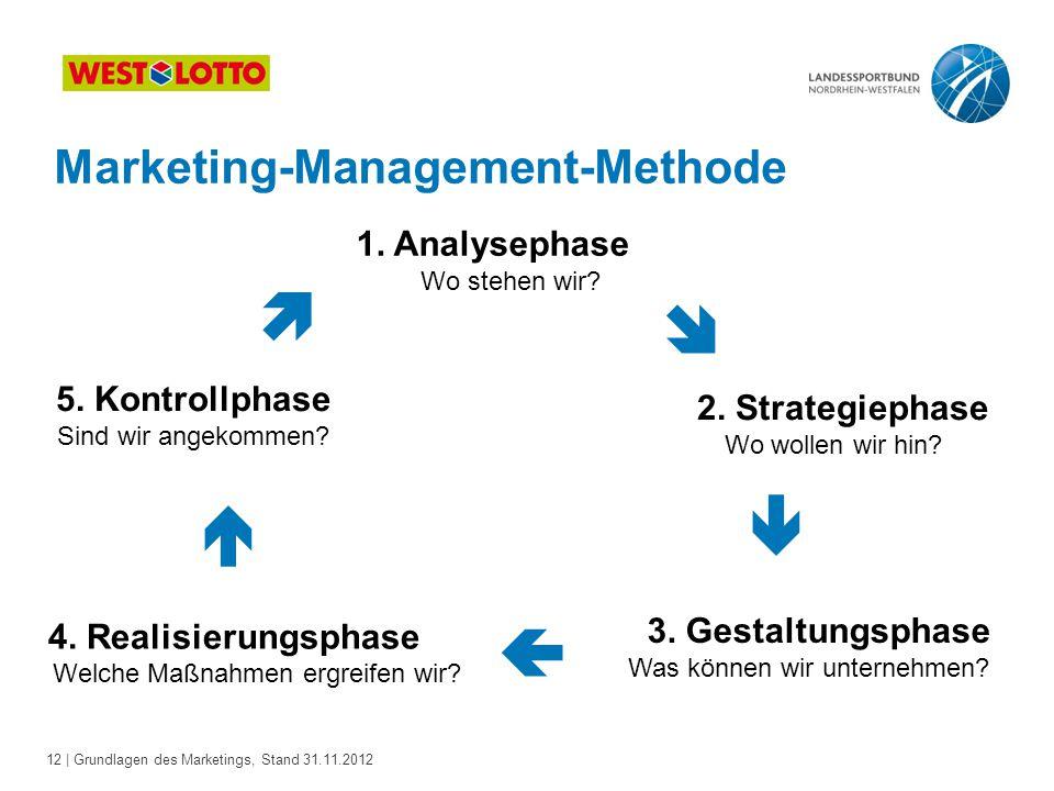 12 | Grundlagen des Marketings, Stand 31.11.2012 Marketing-Management-Methode 1. Analysephase Wo stehen wir? 5. Kontrollphase Sind wir angekommen? 2.