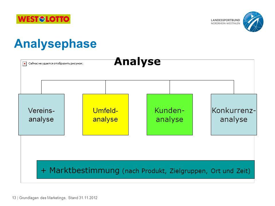 13 | Grundlagen des Marketings, Stand 31.11.2012 Analyse Vereins- analyse Umfeld- analyse Kunden- analyse Konkurrenz- analyse + Marktbestimmung (nach