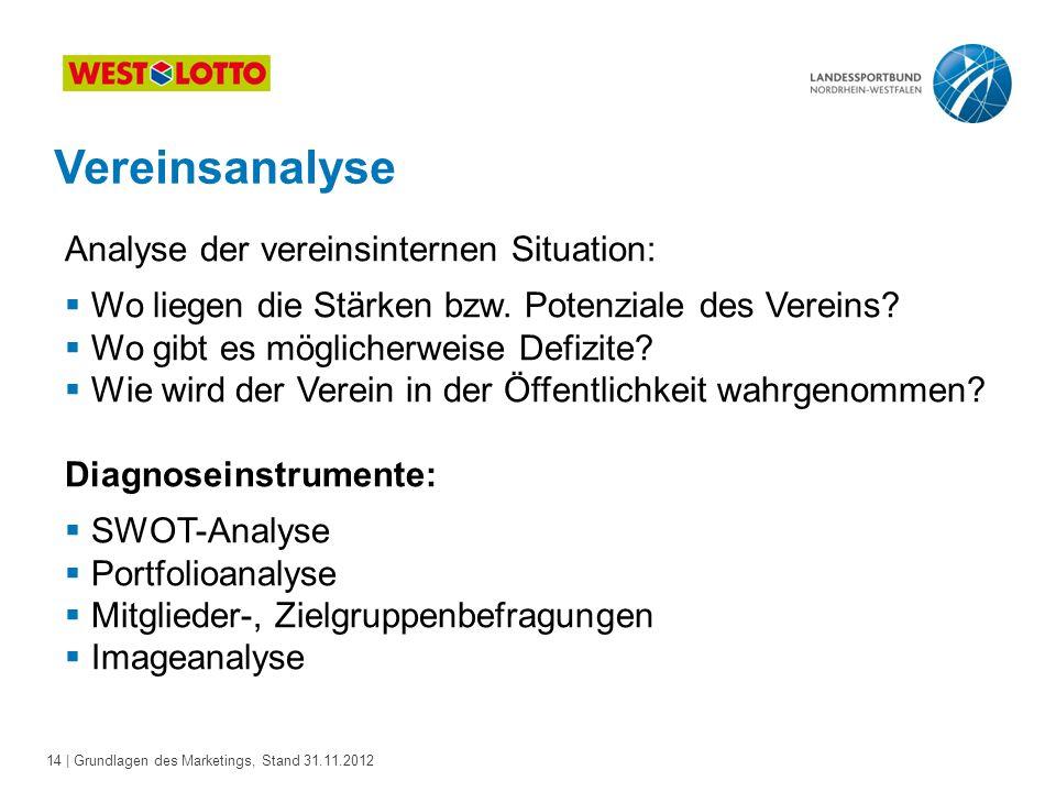 14 | Grundlagen des Marketings, Stand 31.11.2012 Vereinsanalyse Analyse der vereinsinternen Situation:  Wo liegen die Stärken bzw. Potenziale des Ver
