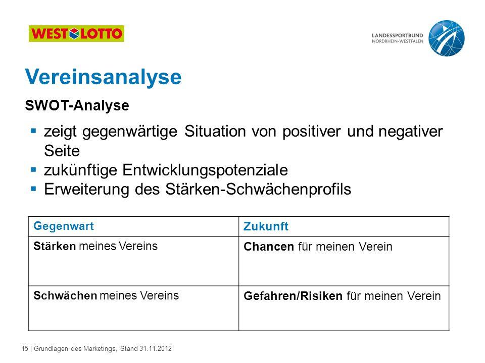 15 | Grundlagen des Marketings, Stand 31.11.2012 Vereinsanalyse SWOT-Analyse Gegenwart Zukunft Stärken meines Vereins Chancen für meinen Verein Schwäc