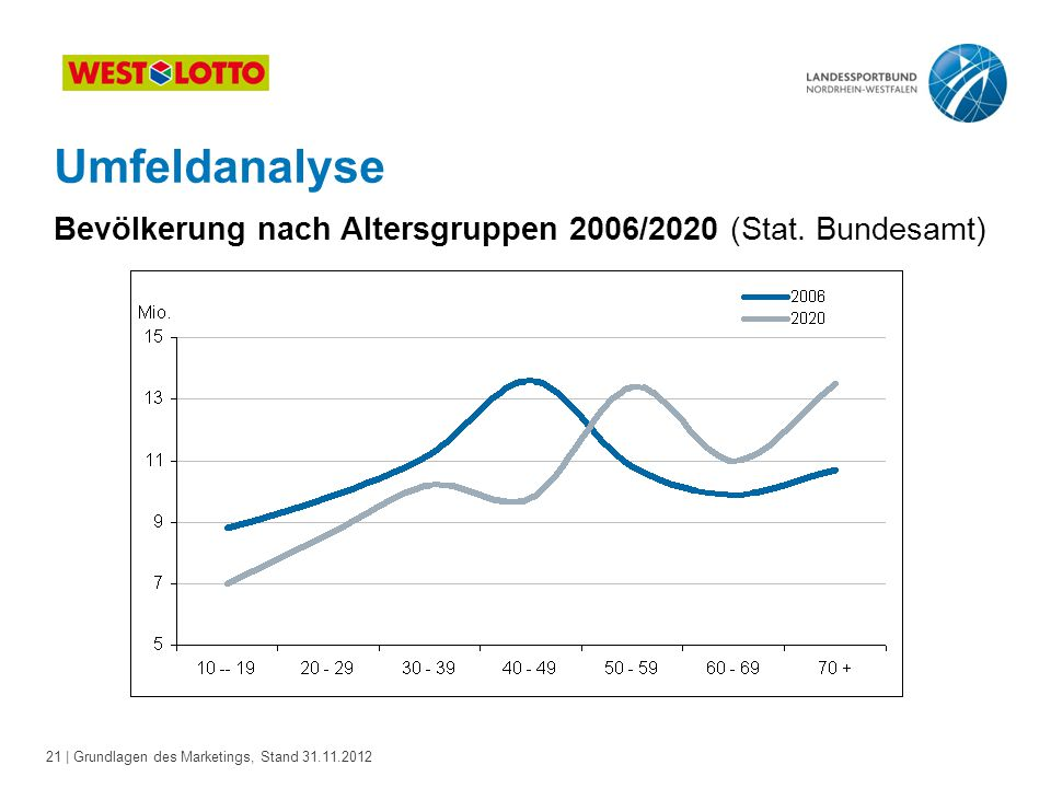 21 | Grundlagen des Marketings, Stand 31.11.2012 Umfeldanalyse Bevölkerung nach Altersgruppen 2006/2020 (Stat. Bundesamt)