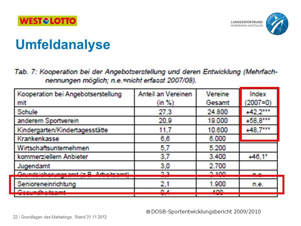 22 | Grundlagen des Marketings, Stand 31.11.2012  DOSB-Sportentwicklungsbericht 2009/2010 Umfeldanalyse