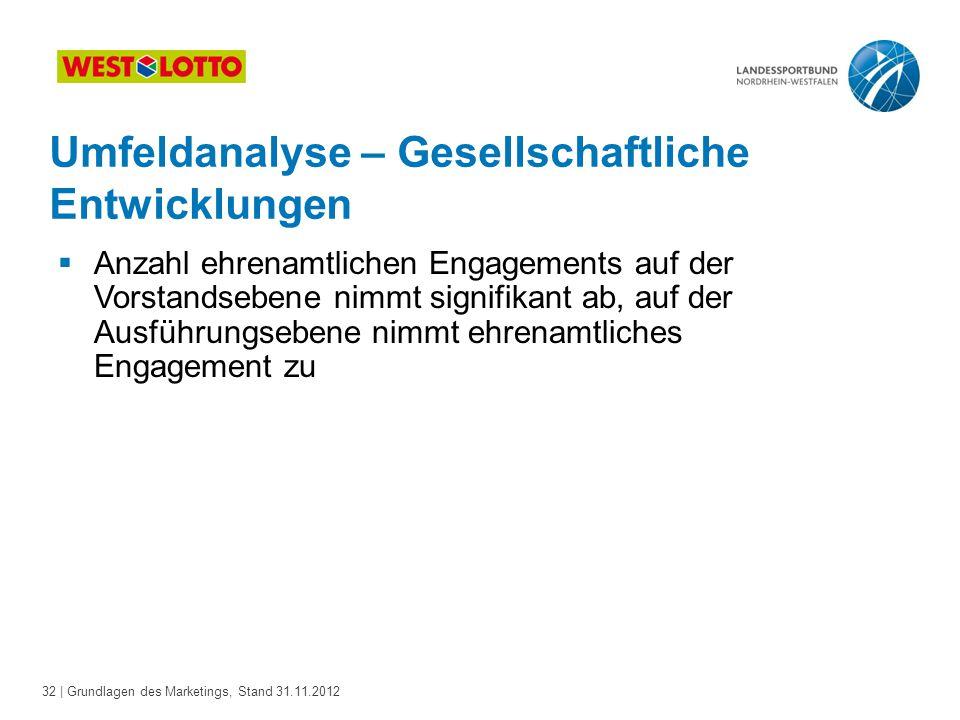 32 | Grundlagen des Marketings, Stand 31.11.2012 Umfeldanalyse – Gesellschaftliche Entwicklungen  Anzahl ehrenamtlichen Engagements auf der Vorstands