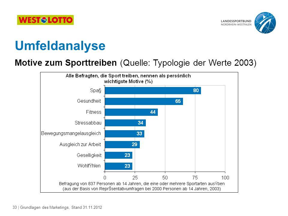33 | Grundlagen des Marketings, Stand 31.11.2012 Umfeldanalyse Motive zum Sporttreiben (Quelle: Typologie der Werte 2003)