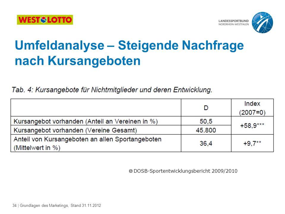 34 | Grundlagen des Marketings, Stand 31.11.2012 Umfeldanalyse – Steigende Nachfrage nach Kursangeboten  DOSB-Sportentwicklungsbericht 2009/2010