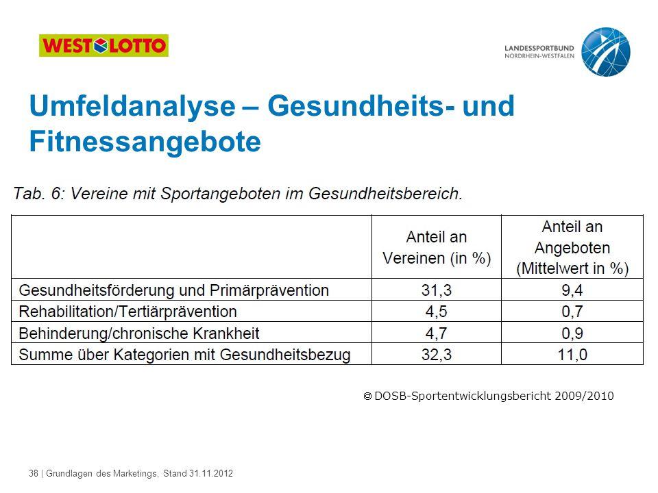 38 | Grundlagen des Marketings, Stand 31.11.2012 Umfeldanalyse – Gesundheits- und Fitnessangebote  DOSB-Sportentwicklungsbericht 2009/2010
