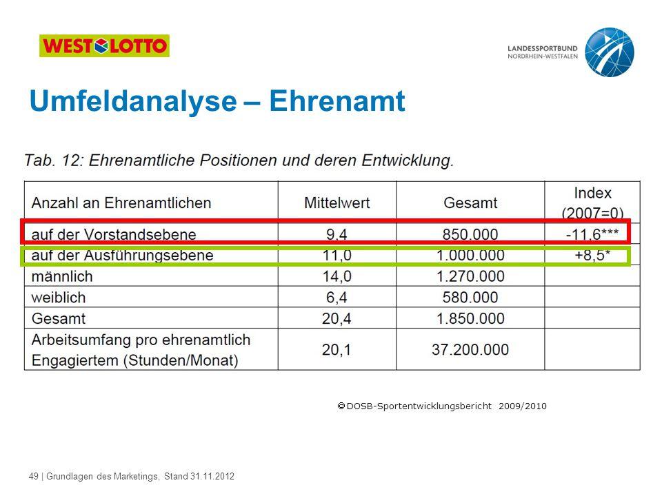 49 | Grundlagen des Marketings, Stand 31.11.2012  DOSB-Sportentwicklungsbericht 2009/2010 Umfeldanalyse – Ehrenamt