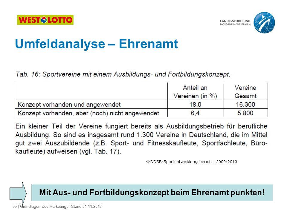 55 | Grundlagen des Marketings, Stand 31.11.2012 Umfeldanalyse – Ehrenamt Mit Aus- und Fortbildungskonzept beim Ehrenamt punkten!  DOSB-Sportentwickl