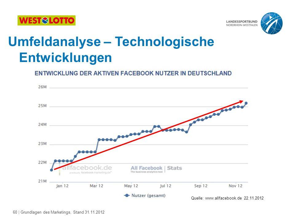 60 | Grundlagen des Marketings, Stand 31.11.2012 Umfeldanalyse – Technologische Entwicklungen Quelle: www.allfacebook.de 22.11.2012