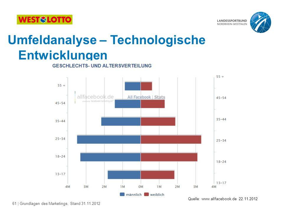 61 | Grundlagen des Marketings, Stand 31.11.2012 Umfeldanalyse – Technologische Entwicklungen Quelle: www.allfacebook.de 22.11.2012