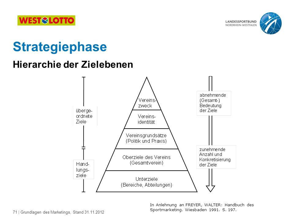 71 | Grundlagen des Marketings, Stand 31.11.2012 Strategiephase Hierarchie der Zielebenen In Anlehnung an FREYER, WALTER: Handbuch des Sportmarketing.
