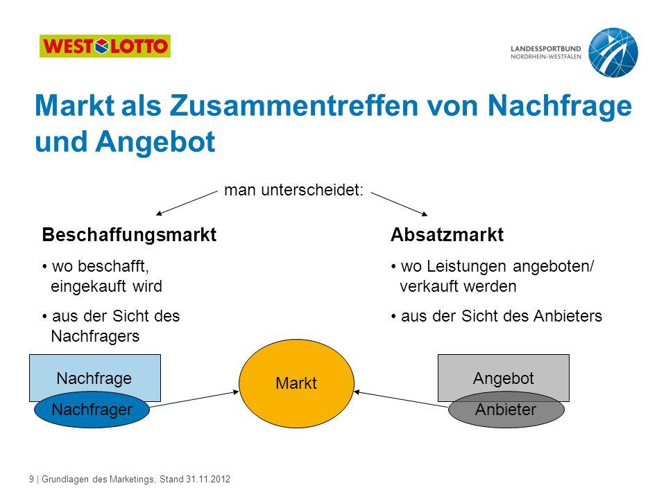 9 | Grundlagen des Marketings, Stand 31.11.2012 Angebot Markt als Zusammentreffen von Nachfrage und Angebot man unterscheidet: Beschaffungsmarkt wo be