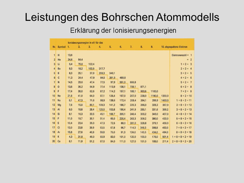 Niels Bohr Nobelpreis für Physik 1922