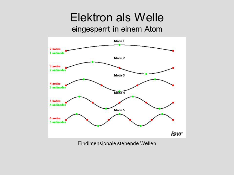 Elektron als Welle eingesperrt in einem Atom Eindimensionale stehende Wellen