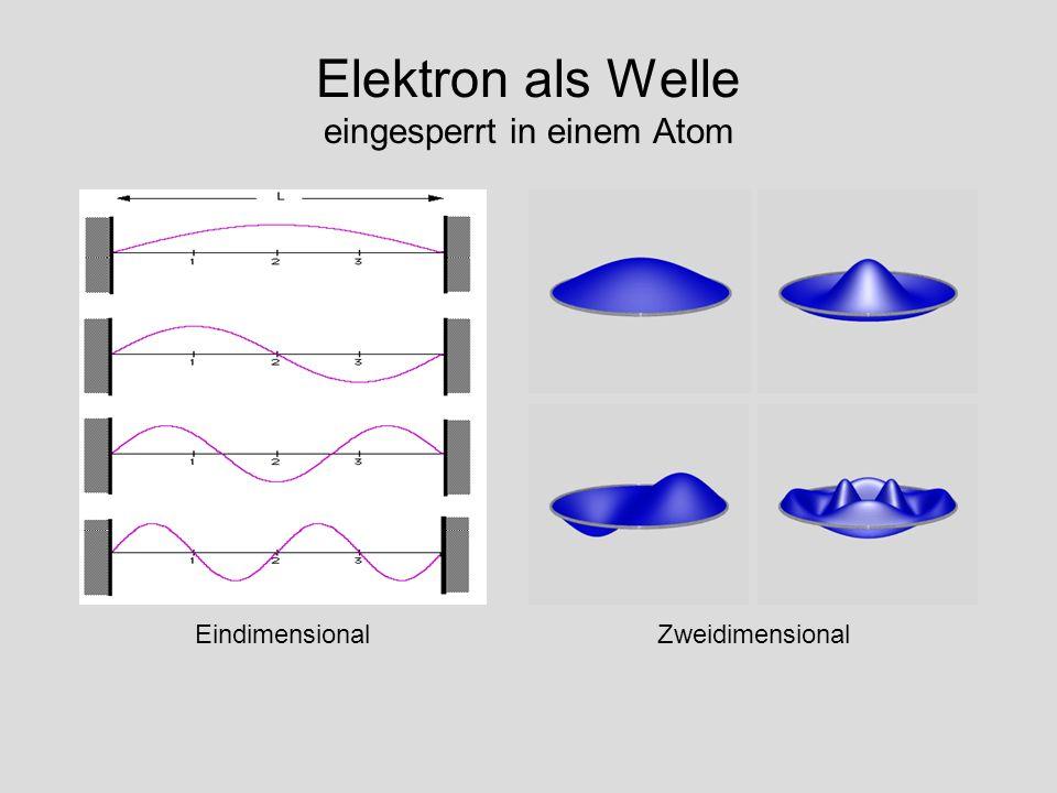 Elektron als Welle eingesperrt in einem Atom EindimensionalZweidimensional