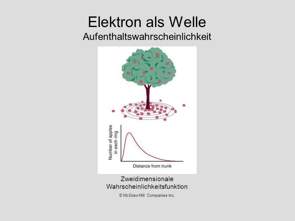 Elektron als Welle Aufenthaltswahrscheinlichkeit Zweidimensionale Wahrscheinlichkeitsfunktion © McGraw-Hill Companies Inc.