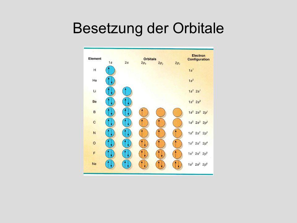 Besetzung der Orbitale