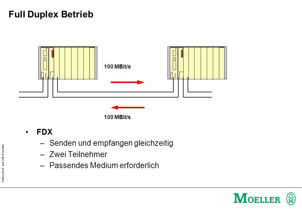 Schutzvermerk nach DIN 34 beachten Full Duplex Betrieb FDX –Senden und empfangen gleichzeitig –Zwei Teilnehmer –Passendes Medium erforderlich 100 MBit/s