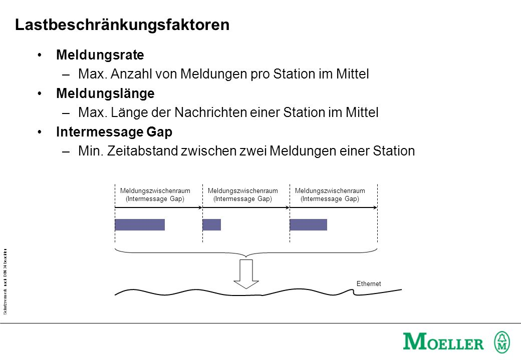 Schutzvermerk nach DIN 34 beachten Lastbeschränkungsfaktoren Meldungsrate –Max.