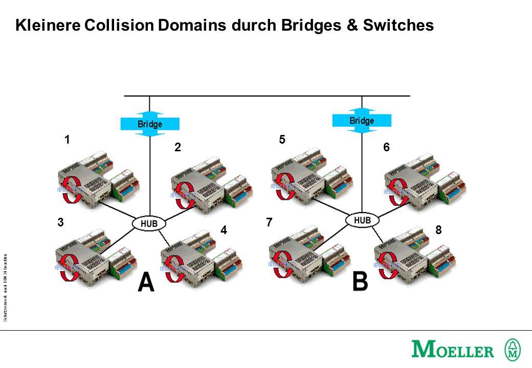 Schutzvermerk nach DIN 34 beachten Kleinere Collision Domains durch Bridges & Switches Spanning Tree Algorithmus Brigde Netzwerk 1 Netzwerk 2 Netzwerk 3 Mehrfachpfad zwischen 2 Netzen
