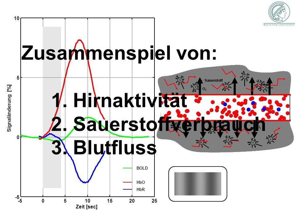-50510152025 -5 0 5 10 Zeit [sec] Signaländerung [%] HbR HbO BOLD Zusammenspiel von: 1. Hirnaktivität 2. Sauerstoffverbrauch 3. Blutfluss