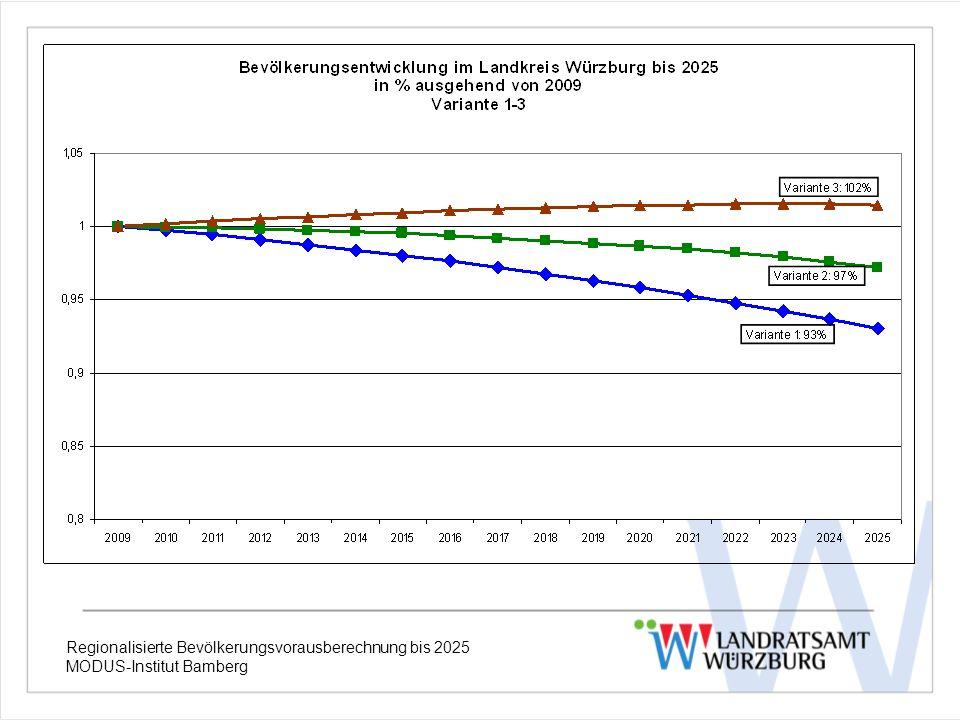 Regionalisierte Bevölkerungsvorausberechnung bis 2025 MODUS-Institut Bamberg