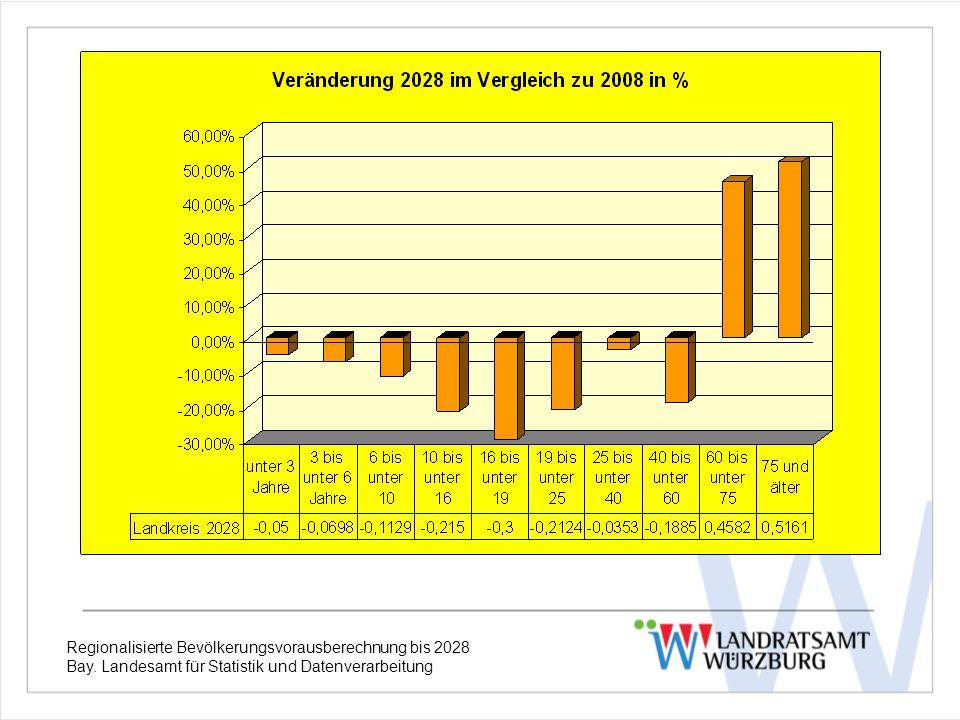 Entwicklung der Altersgruppen Anteil Regionalisierte Bevölkerungsvorausberechnung bis 2028 Bay. Landesamt für Statistik und Datenverarbeitung