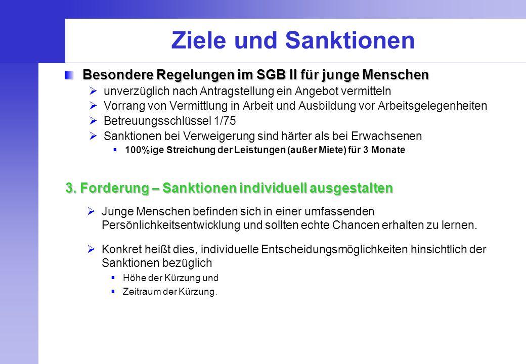 Ziele und Sanktionen Besondere Regelungen im SGB II für junge Menschen  unverzüglich nach Antragstellung ein Angebot vermitteln  Vorrang von Vermitt