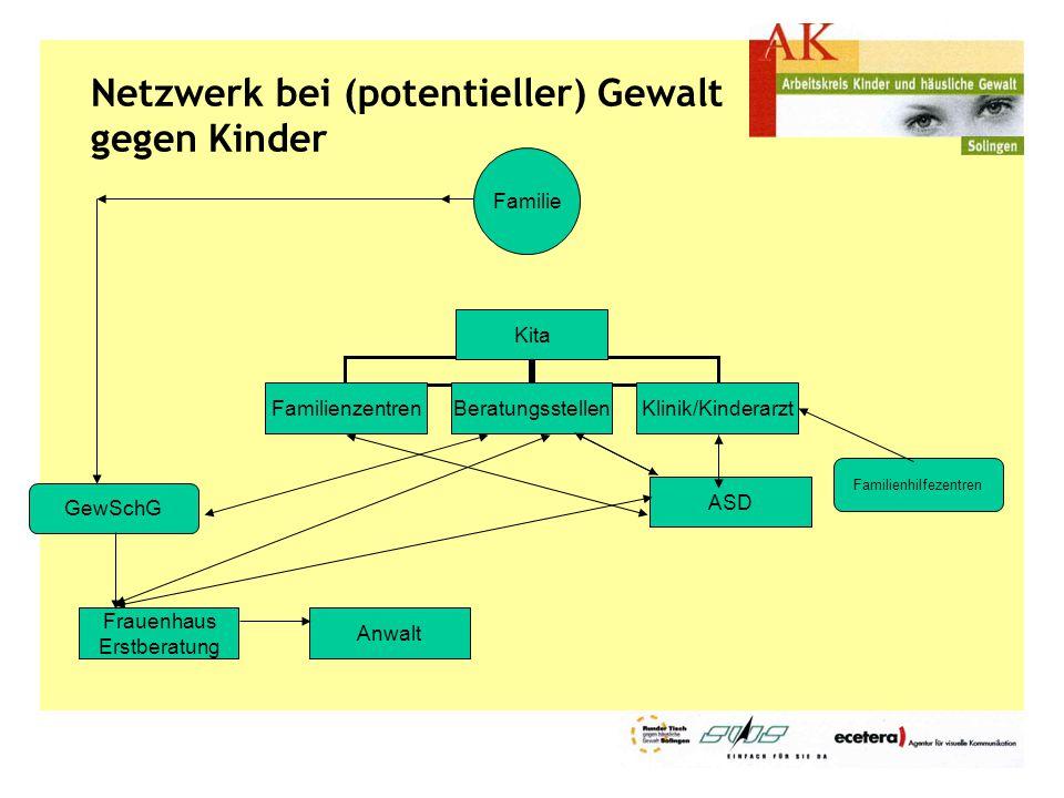Netzwerk bei (potentieller) Gewalt gegen Kinder ASD Frauenhaus Erstberatung Anwalt Familienhilfezentren Familie GewSchG