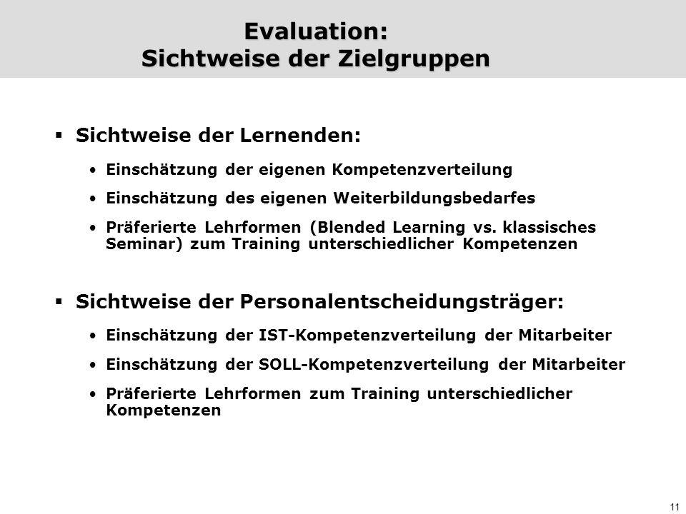 11 Evaluation: Sichtweise der Zielgruppen  Sichtweise der Lernenden: Einschätzung der eigenen Kompetenzverteilung Einschätzung des eigenen Weiterbild