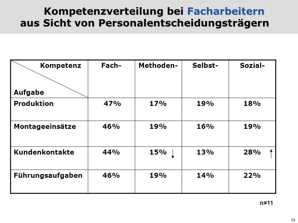 14 Kompetenzverteilung bei Facharbeitern aus Sicht von Personalentscheidungsträgern Kompetenz Aufgabe Fach-Methoden-Selbst-Sozial- Produktion 47%17%19