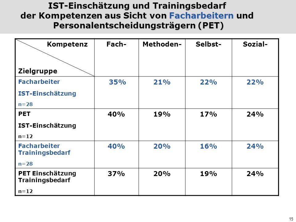 15 IST-Einschätzung und Trainingsbedarf der Kompetenzen aus Sicht von Facharbeitern und Personalentscheidungsträgern (PET) Kompetenz Zielgruppe Fach-M