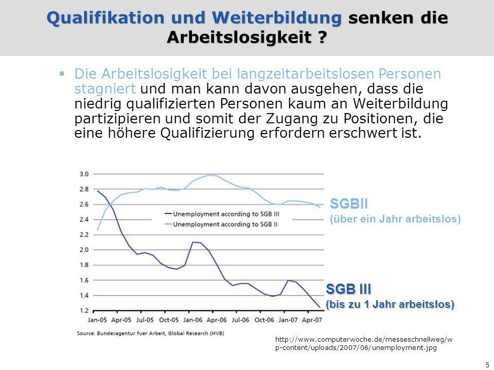5 Qualifikation und Weiterbildung senken die Arbeitslosigkeit ? http://www.computerwoche.de/messeschnellweg/w p-content/uploads/2007/06/unemployment.j