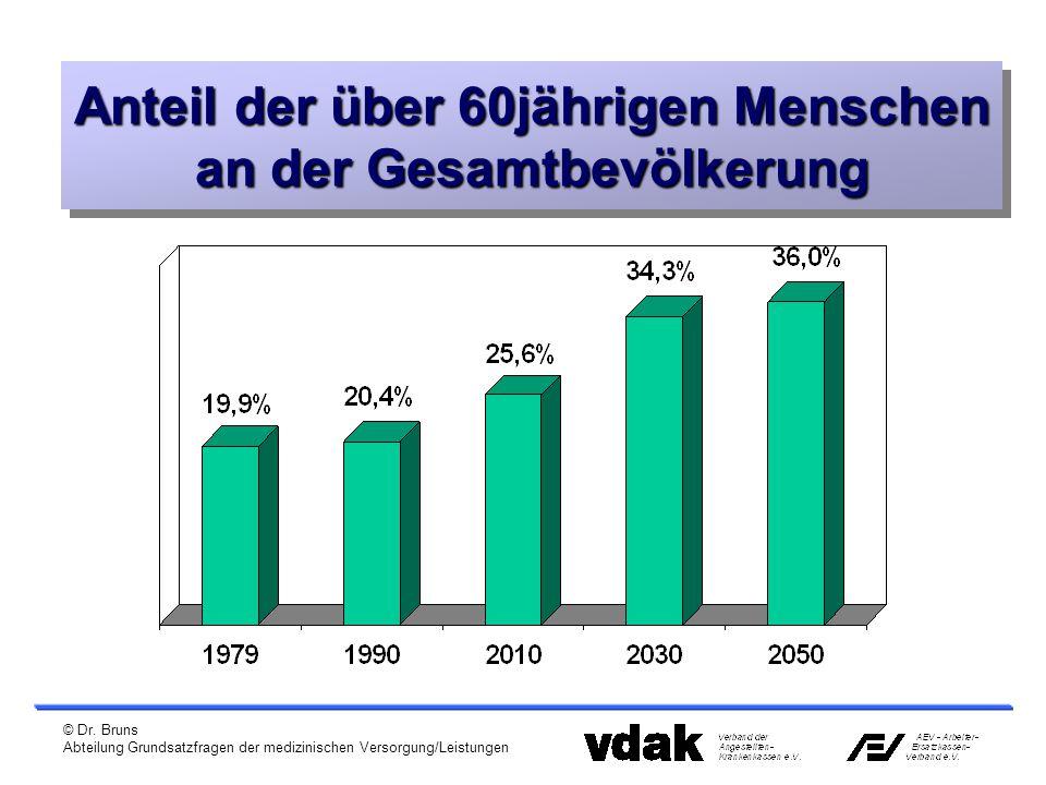 © Dr. Bruns Abteilung Grundsatzfragen der medizinischen Versorgung/Leistungen Anteil der über 60jährigen Menschen an der Gesamtbevölkerung