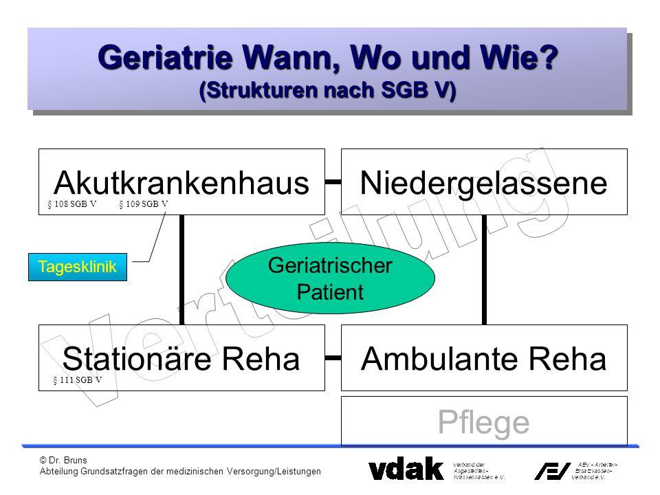 © Dr. Bruns Abteilung Grundsatzfragen der medizinischen Versorgung/Leistungen Geriatrie Wann, Wo und Wie? (Strukturen nach SGB V) Akutkrankenhaus Ambu
