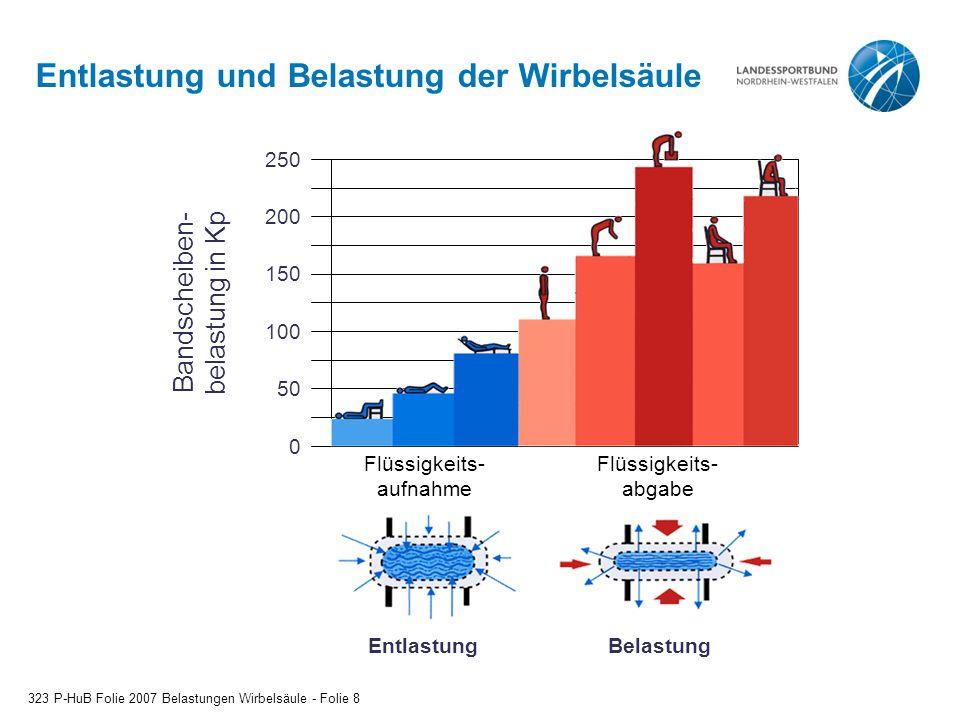 Entlastung und Belastung der Wirbelsäule 323 P-HuB Folie 2007 Belastungen Wirbelsäule - Folie 8 Bandscheiben- belastung in Kp 250 200 150 100 50 0 Flü