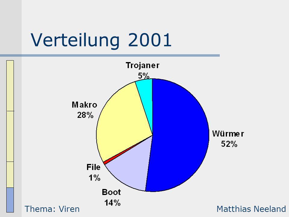 Verteilung 2001 Thema: VirenMatthias Neeland