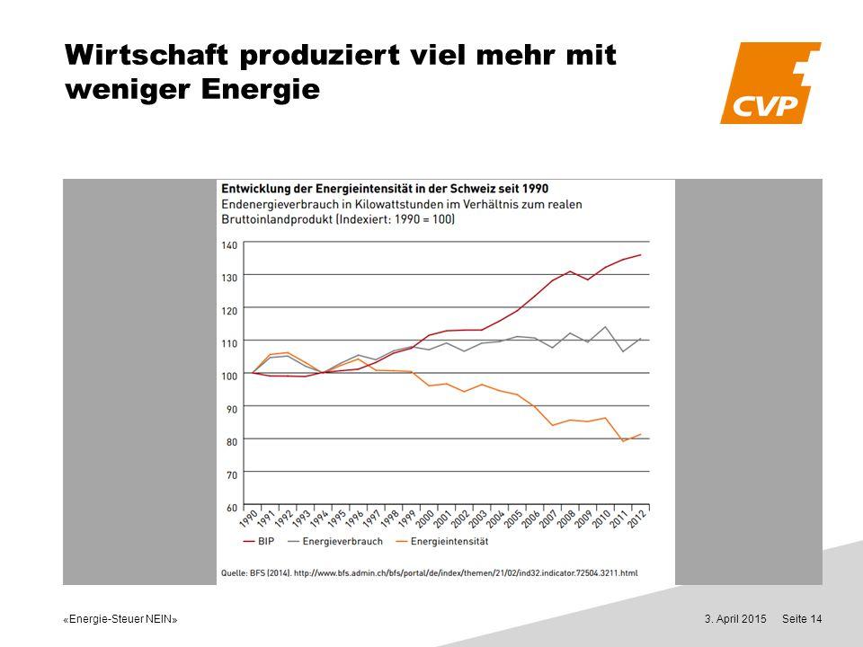 «Energie-Steuer NEIN» 3. April 2015Seite 14 Wirtschaft produziert viel mehr mit weniger Energie