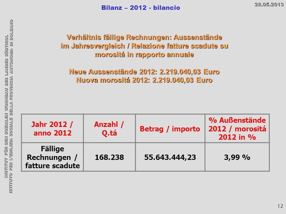 INSTITUT FÜR DEN SOZIALEN WOHNBAU DES LANDES SÜDTIROL ISTITUTO PER L'EDILIZIA SOCIALE DELLA PROVINCIA AUTONOMA DI BOLZANO Bilanz – 2012 - bilancio28.05.2013 12 Verhältnis fällige Rechnungen: Aussenstände im Jahresvergleich / Relazione fatture scadute su morositá in rapporto annuale Neue Aussenstände 2012: 2.219.040,03 Euro Nuova morositá 2012: 2.219.040,03 Euro Jahr 2012 / anno 2012 Anzahl / Q.tá Betrag / importo % Außenstände 2012 / morositá 2012 in % Fällige Rechnungen / fatture scadute 168.23855.643.444,233,99 %