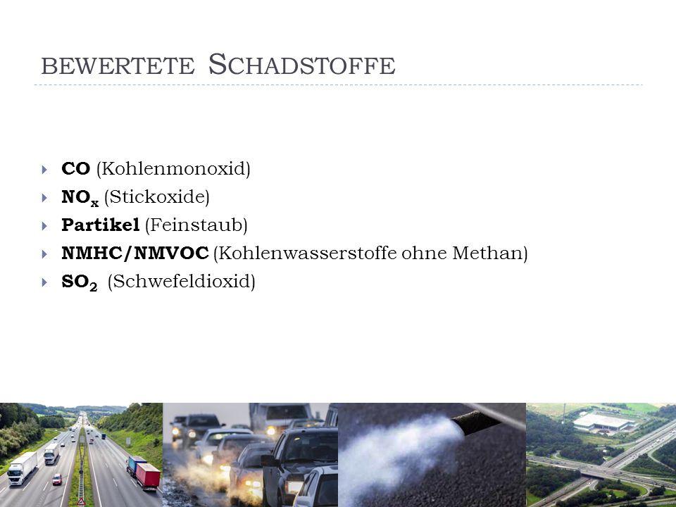 BEWERTETE S CHADSTOFFE  CO (Kohlenmonoxid)  NO x (Stickoxide)  Partikel (Feinstaub)  NMHC/NMVOC (Kohlenwasserstoffe ohne Methan)  SO 2 (Schwefeldioxid)