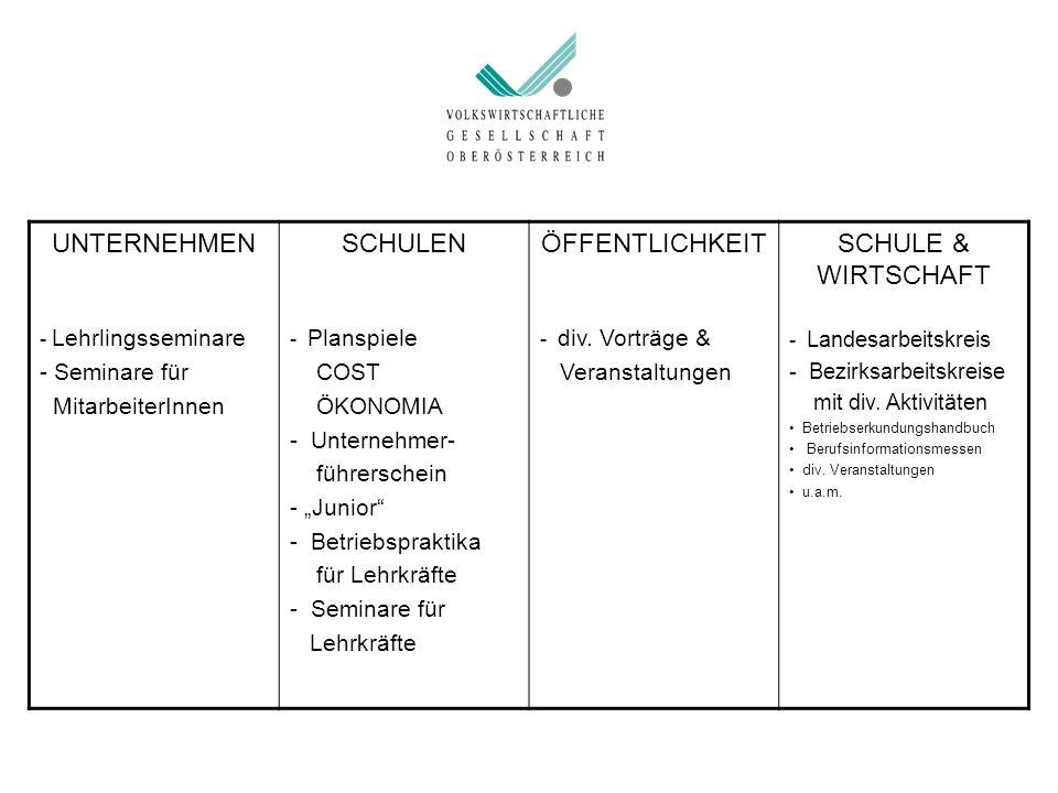 """UNTERNEHMEN - Lehrlingsseminare - Seminare für MitarbeiterInnen SCHULEN - Planspiele COST ÖKONOMIA - Unternehmer- führerschein - """"Junior"""" - Betriebspr"""
