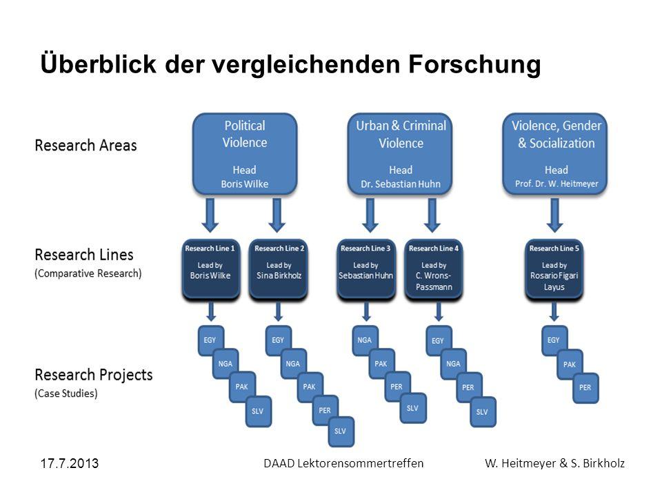 Überblick der vergleichenden Forschung 17.7.2013 DAAD Lektorensommertreffen W. Heitmeyer & S. Birkholz