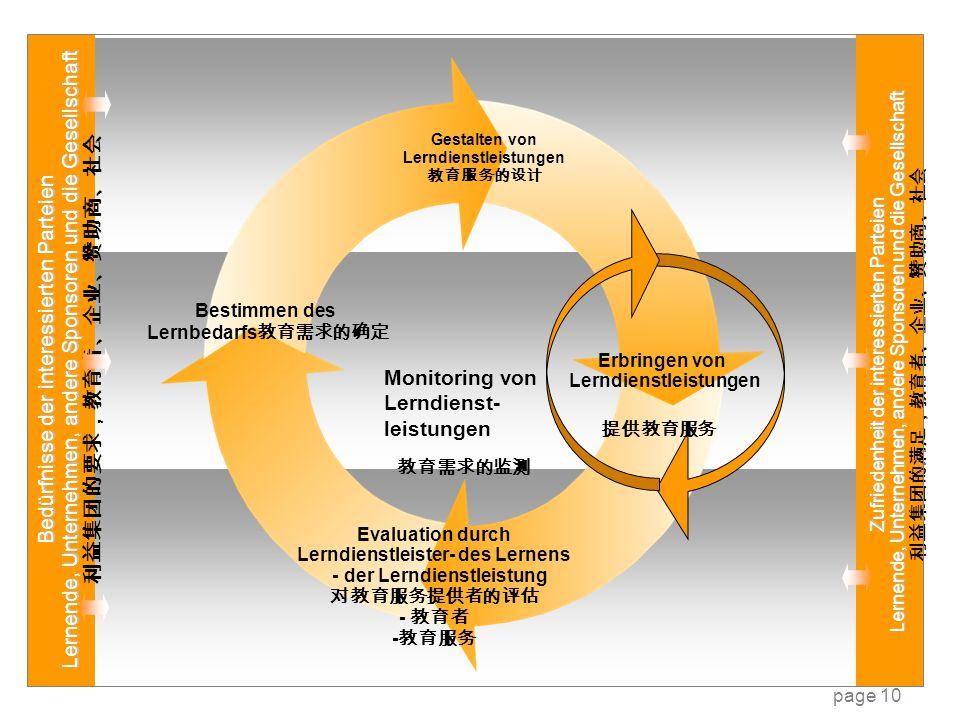 Bedürfnisse der interessierten Parteien Lernende, Unternehmen, andere Sponsoren und die Gesellschaft 利益集团的要求,教育者、企业、赞助商、社会 Zufriedenheit der interessi