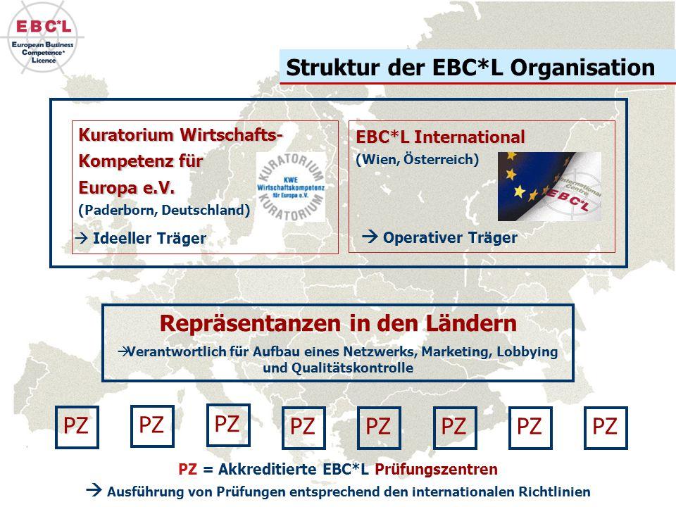 Struktur der EBC*L Organisation Repräsentanzen in den Ländern  Verantwortlich für Aufbau eines Netzwerks, Marketing, Lobbying und Qualitätskontrolle PZ PZ = Akkreditierte EBC*L Prüfungszentren  Ausführung von Prüfungen entsprechend den internationalen Richtlinien EBC*LInternational EBC*L International (Wien, Österreich) Kuratorium Wirtschafts- Kompetenz für Europa e.V.